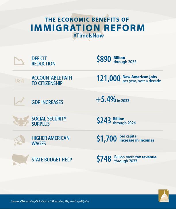 The Economic Benefits of Immigration Reform